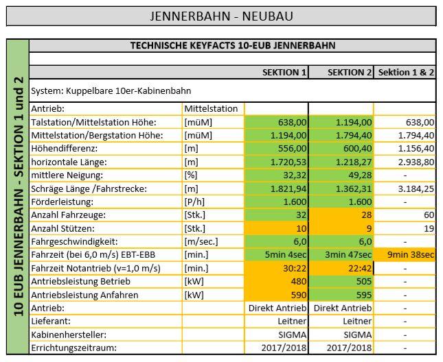 Jennerbahn - Technische Daten