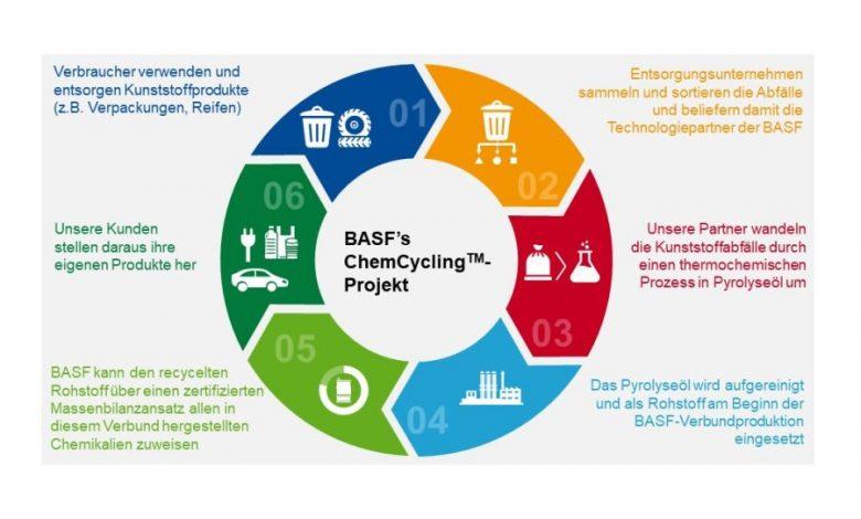 Photo of Vaude und BASF – Altreifen werden zu Outdoor-Hosen